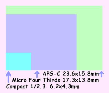 image_sensor_chart.png